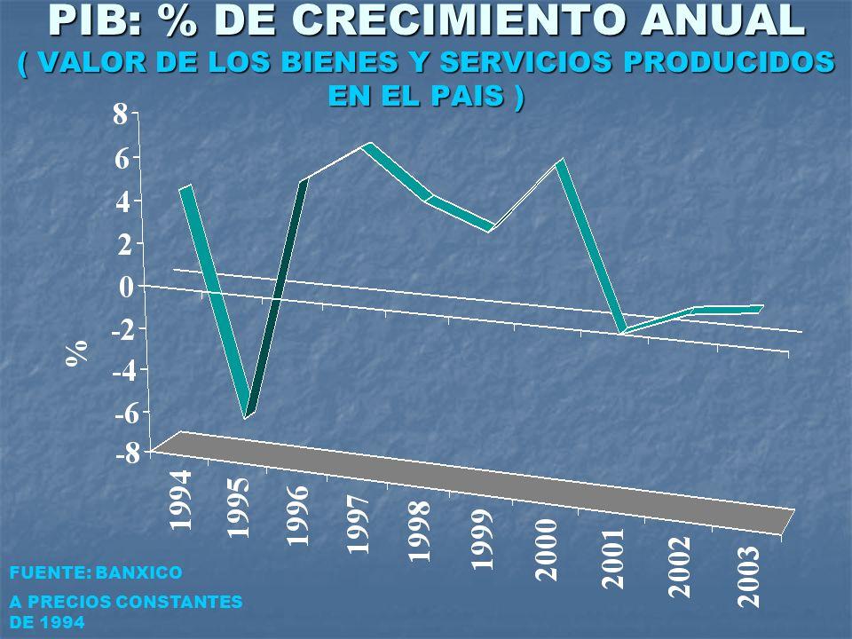 PIB: % DE CRECIMIENTO ANUAL ( VALOR DE LOS BIENES Y SERVICIOS PRODUCIDOS EN EL PAIS ) FUENTE: BANXICO A PRECIOS CONSTANTES DE 1994.