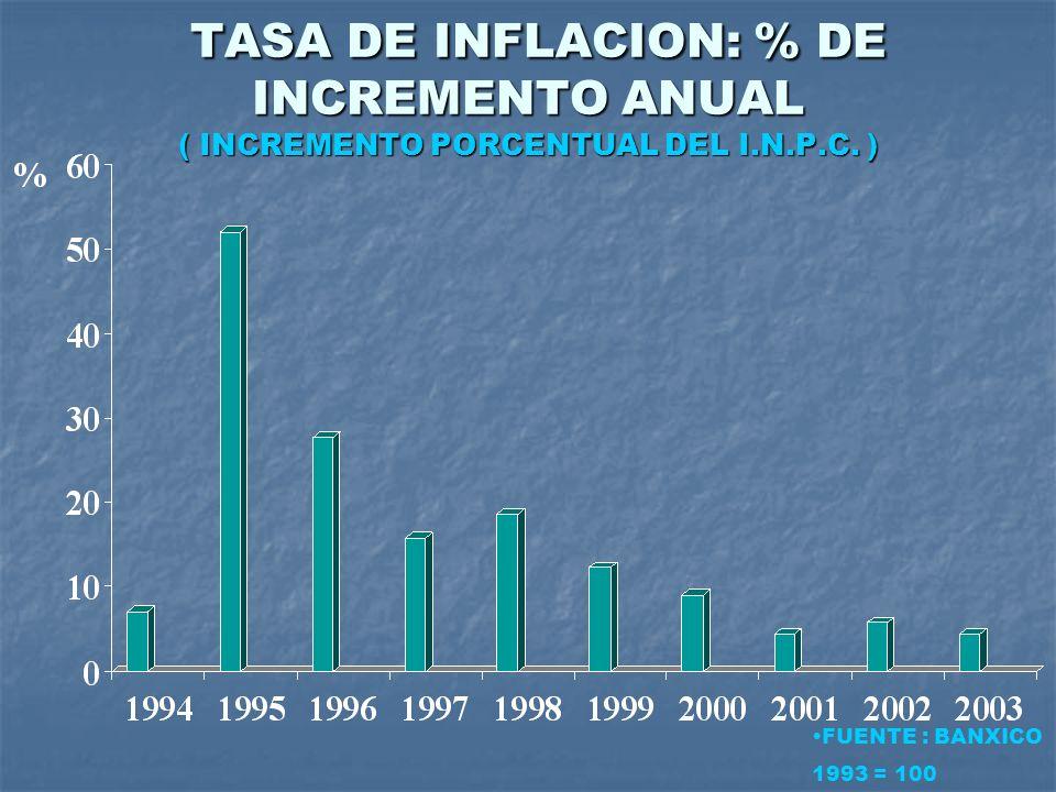 TASA DE INFLACION: % DE INCREMENTO ANUAL ( INCREMENTO PORCENTUAL DEL I.N.P.C. ) TASA DE INFLACION: % DE INCREMENTO ANUAL ( INCREMENTO PORCENTUAL DEL I