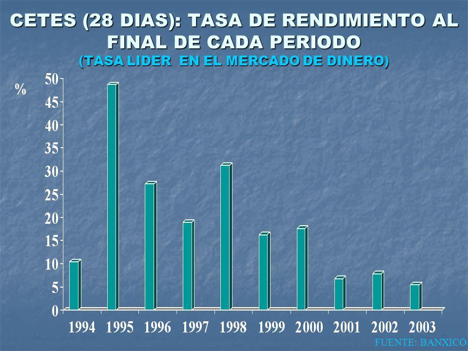 CETES (28 DIAS): TASA DE RENDIMIENTO AL FINAL DE CADA PERIODO (TASA LIDER EN EL MERCADO DE DINERO) FUENTE: BANXICO