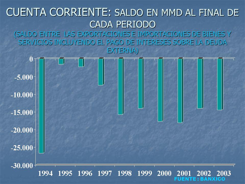 CUENTA CORRIENTE: SALDO EN MMD AL FINAL DE CADA PERIODO (SALDO ENTRE LAS EXPORTACIONES E IMPORTACIONES DE BIENES Y SERVICIOS INCLUYENDO EL PAGO DE INT
