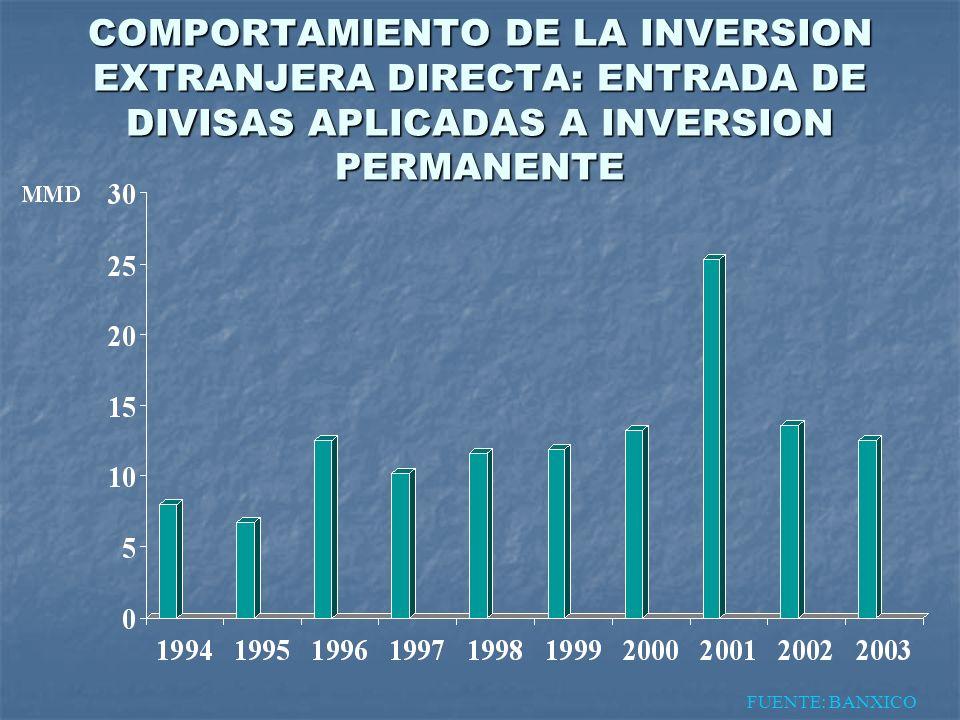 COMPORTAMIENTO DE LA INVERSION EXTRANJERA DIRECTA: ENTRADA DE DIVISAS APLICADAS A INVERSION PERMANENTE FUENTE: BANXICO