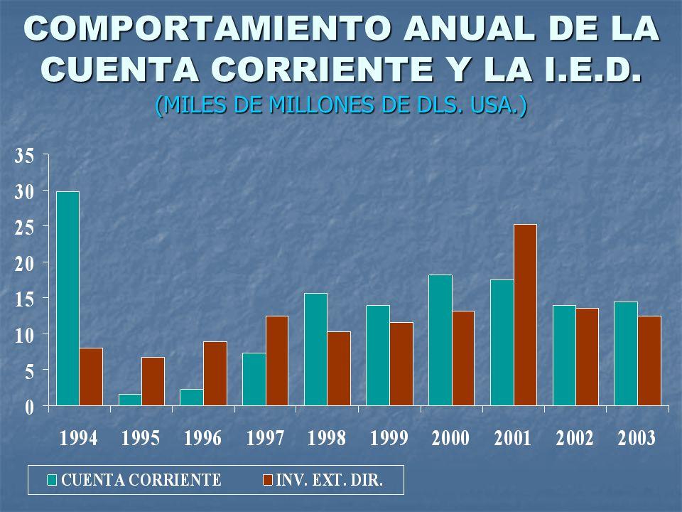 COMPORTAMIENTO ANUAL DE LA CUENTA CORRIENTE Y LA I.E.D. (MILES DE MILLONES DE DLS. USA.)