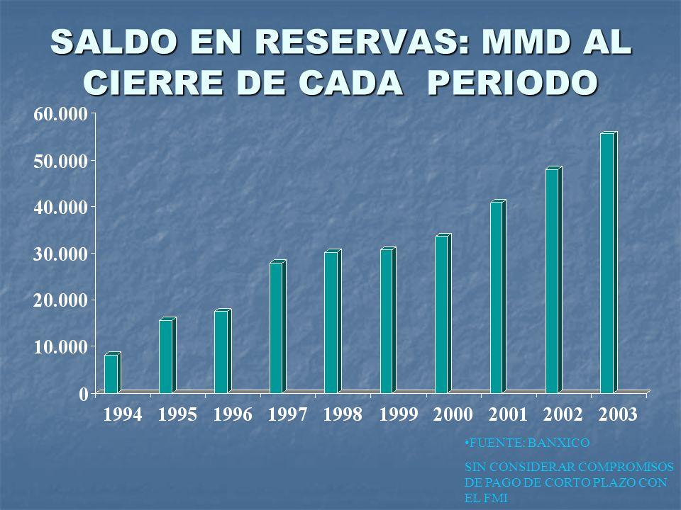 SALDO EN RESERVAS: MMD AL CIERRE DE CADA PERIODO FUENTE: BANXICO SIN CONSIDERAR COMPROMISOS DE PAGO DE CORTO PLAZO CON EL FMI