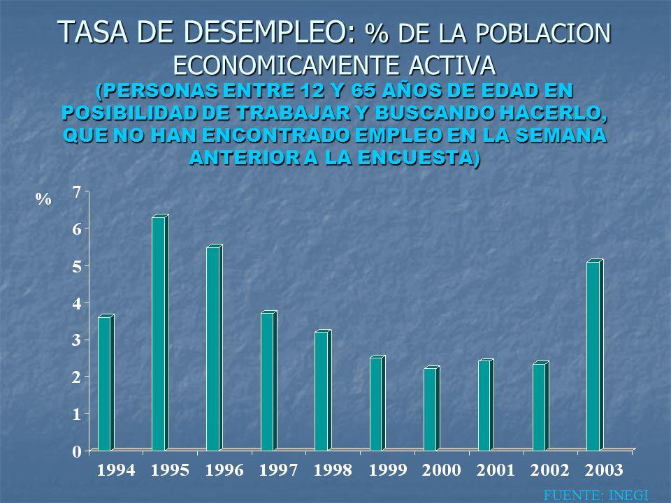 TASA DE DESEMPLEO: % DE LA POBLACION ECONOMICAMENTE ACTIVA (PERSONAS ENTRE 12 Y 65 AÑOS DE EDAD EN POSIBILIDAD DE TRABAJAR Y BUSCANDO HACERLO, QUE NO