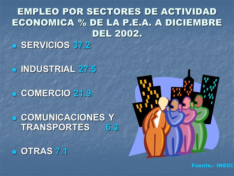 EMPLEO POR SECTORES DE ACTIVIDAD ECONOMICA % DE LA P.E.A. A DICIEMBRE DEL 2002. SERVICIOS 37.2 SERVICIOS 37.2 INDUSTRIAL 27.5 INDUSTRIAL 27.5 COMERCIO