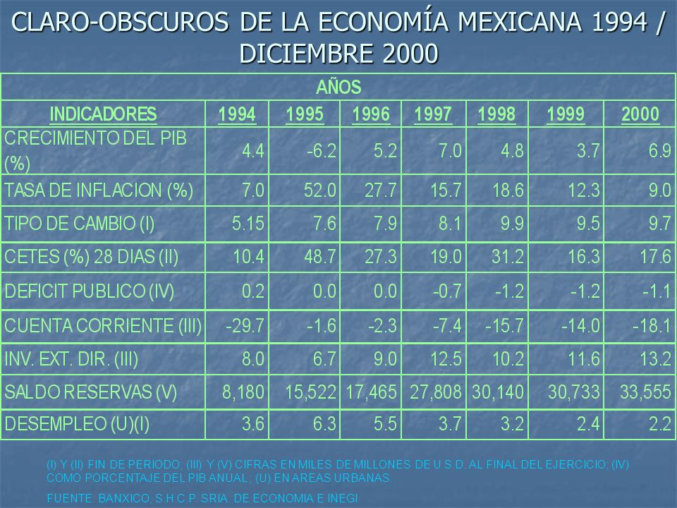 CLARO-OBSCUROS DE LA ECONOMÍA MEXICANA 1994 / DICIEMBRE 2000 (I) Y (II) FIN DE PERIODO; (III) Y (V) CIFRAS EN MILES DE MILLONES DE U.S.D. AL FINAL DEL