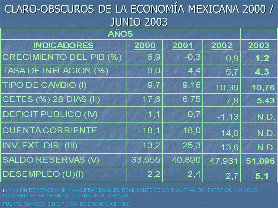 CLARO-OBSCUROS DE LA ECONOMÍA MEXICANA 2000 / JUNIO 2003 (I) Y (II) FIN DE PERIODO; (III) Y (V) CIFRAS EN MILES DE MILLONES DE U.S.D. AL FINAL DEL EJE