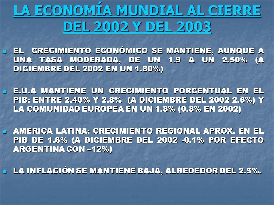 LA ECONOMÍA MUNDIAL AL CIERRE DEL 2002 Y DEL 2003 EL CRECIMIENTO ECONÓMICO SE MANTIENE, AUNQUE A UNA TASA MODERADA, DE UN 1.9 A UN 2.50% (A DICIEMBRE