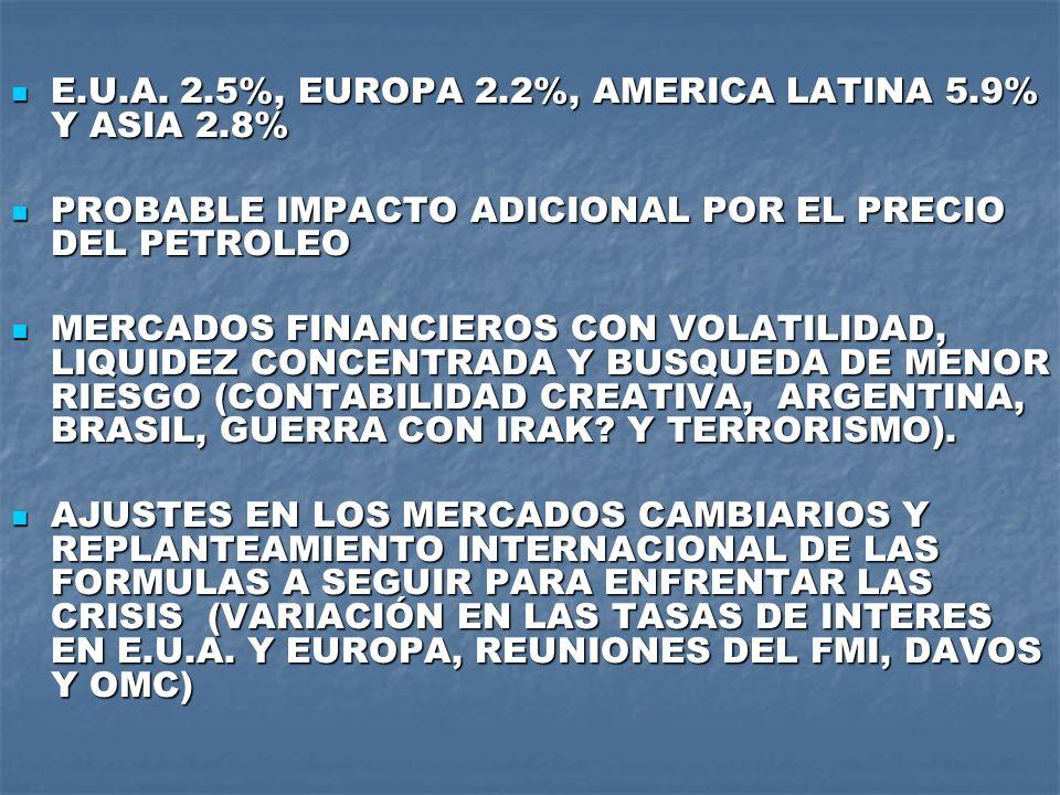 E.U.A. 2.5%, EUROPA 2.2%, AMERICA LATINA 5.9% Y ASIA 2.8% E.U.A. 2.5%, EUROPA 2.2%, AMERICA LATINA 5.9% Y ASIA 2.8% PROBABLE IMPACTO ADICIONAL POR EL