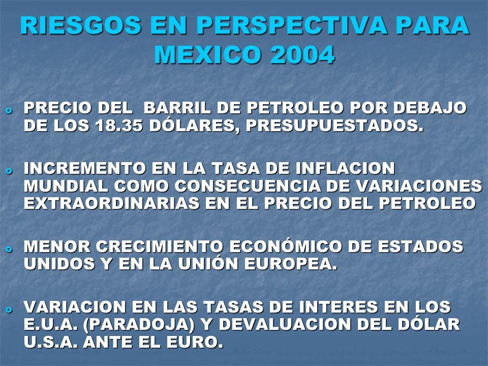 RIESGOS EN PERSPECTIVA PARA MEXICO 2004 o PRECIO DEL BARRIL DE PETROLEO POR DEBAJO DE LOS 18.35 DÓLARES, PRESUPUESTADOS. o INCREMENTO EN LA TASA DE IN