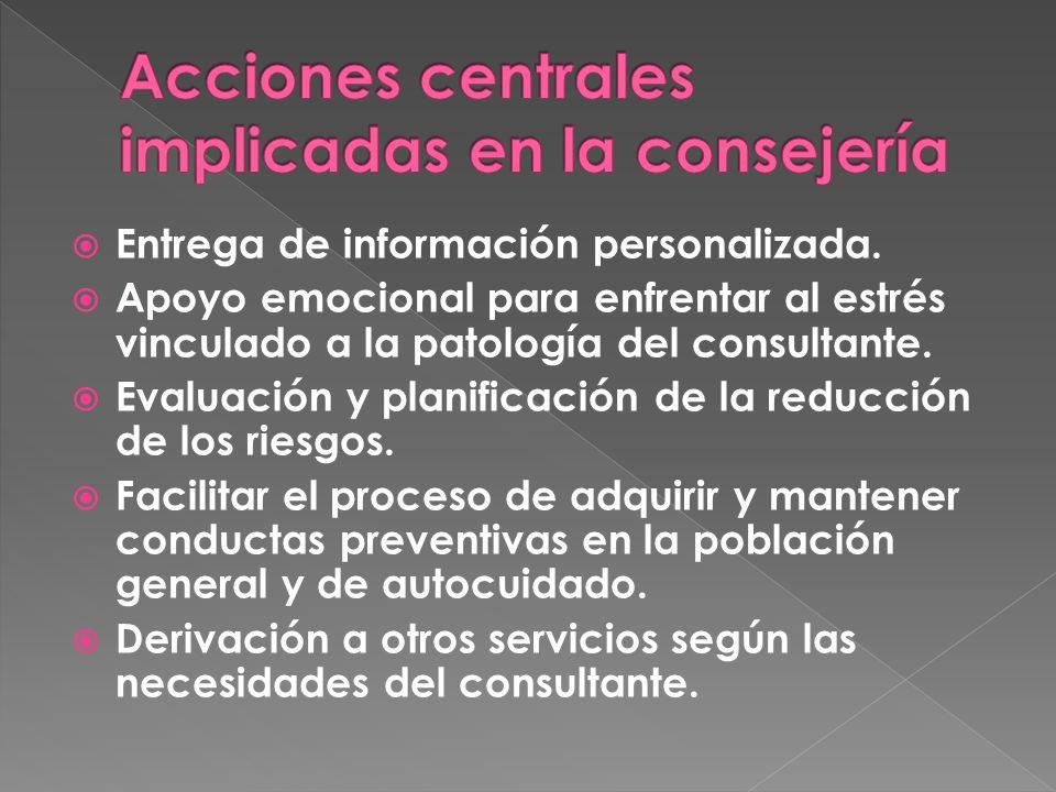 Entrega de información personalizada.