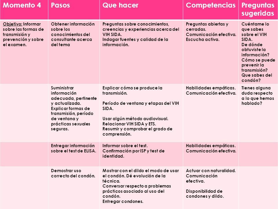 Momento 4PasosQue hacerCompetenciasPreguntas sugeridas Objetivo: Informar sobre las formas de transmisión y prevención y sobre el examen.