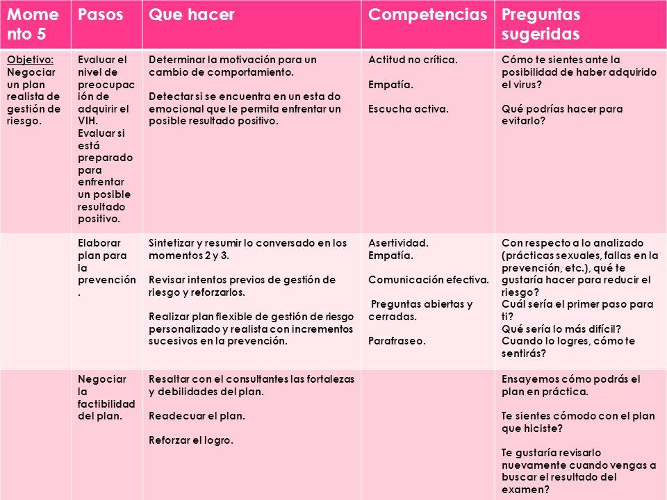 Mome nto 5 PasosQue hacerCompetenciasPreguntas sugeridas Objetivo: Negociar un plan realista de gestión de riesgo.