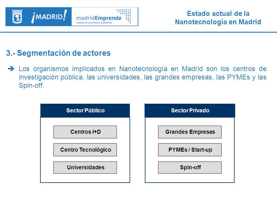 Estado actual de la Nanotecnología en Madrid 4.- Centros Públicos de I+D (1/1) Más de 10 centros públicos madrileños de I+D tienen investigación en nano, especialmente el CSIC.