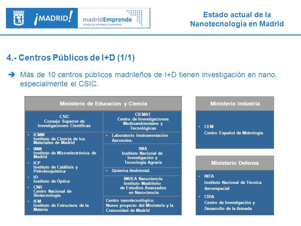 Estado actual de la Nanotecnología en Madrid Los organismos públicos realizan la mayoría de la investigación nano en nanomateriales y nanoelectrónica, mientras que la mayoría de los actores privados de Madrid se focalizan en los sectores de nanomateriales y nanomedicina.