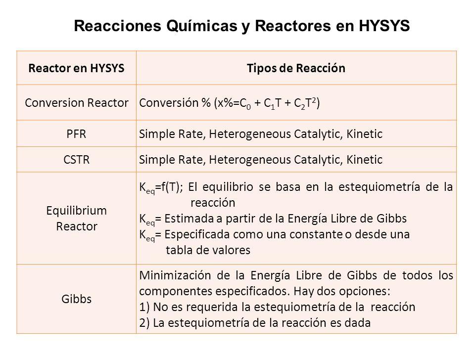 Reacciones Químicas y Reactores en HYSYS Reactor en HYSYSTipos de Reacción Conversion ReactorConversión % (x%=C 0 + C 1 T + C 2 T 2 ) PFRSimple Rate,