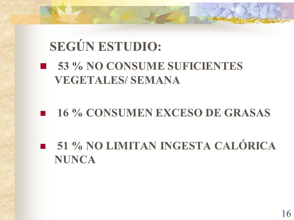 16 SEGÚN ESTUDIO: 53 % NO CONSUME SUFICIENTES VEGETALES/ SEMANA 16 % CONSUMEN EXCESO DE GRASAS 51 % NO LIMITAN INGESTA CALÓRICA NUNCA
