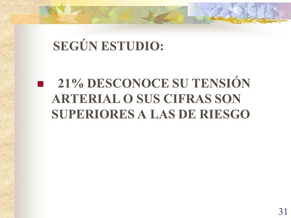 31 SEGÚN ESTUDIO: 21% DESCONOCE SU TENSIÓN ARTERIAL O SUS CIFRAS SON SUPERIORES A LAS DE RIESGO