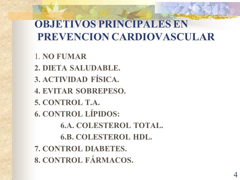 4 OBJETIVOS PRINCIPALES EN PREVENCION CARDIOVASCULAR 1. NO FUMAR 2. DIETA SALUDABLE. 3. ACTIVIDAD FÍSICA. 4. EVITAR SOBREPESO. 5. CONTROL T.A. 6. CONT