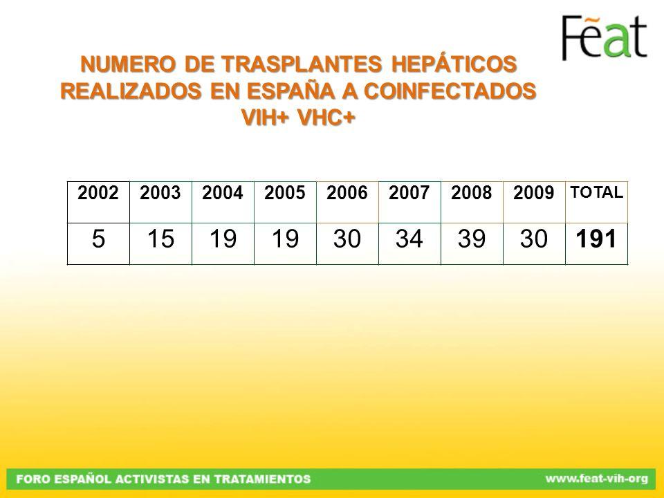 20022003200420052006200720082009 TOTAL 51519 30343930191 NUMERO DE TRASPLANTES HEPÁTICOS REALIZADOS EN ESPAÑA A COINFECTADOS VIH+ VHC+