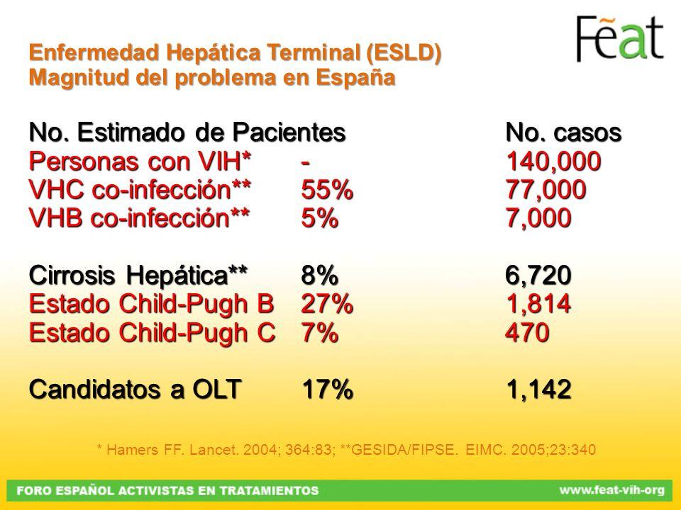 Enfermedad Hepática Terminal (ESLD) Magnitud del problema en España No. Estimado de PacientesNo. casos Personas con VIH*-140,000 VHC co-infección**55%