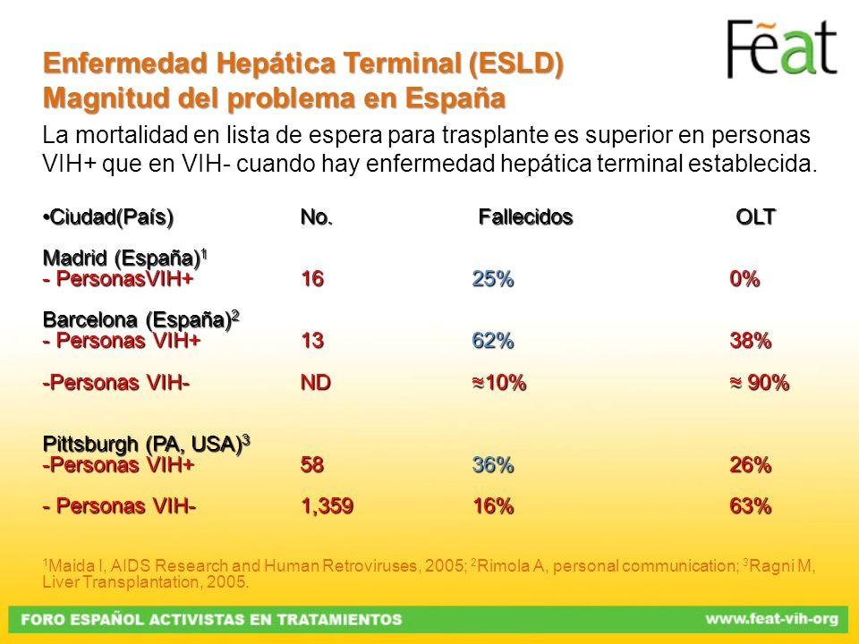 La mortalidad en lista de espera para trasplante es superior en personas VIH+ que en VIH- cuando hay enfermedad hepática terminal establecida. Ciudad(