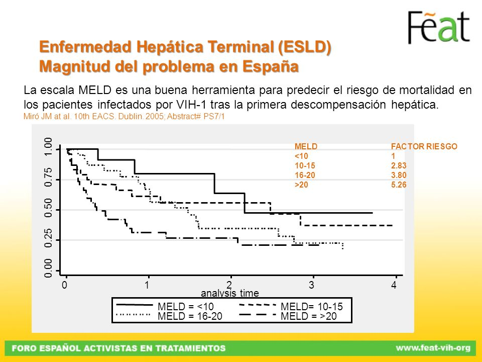 La escala MELD es una buena herramienta para predecir el riesgo de mortalidad en los pacientes infectados por VIH-1 tras la primera descompensación he