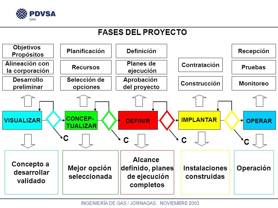 GAS INGENIERÍA DE GAS / JORNAGAS, NOVIEMBRE 2003 C Alcance definido, planes de ejecución completos Definición Planes de ejecución Aprobación del proye