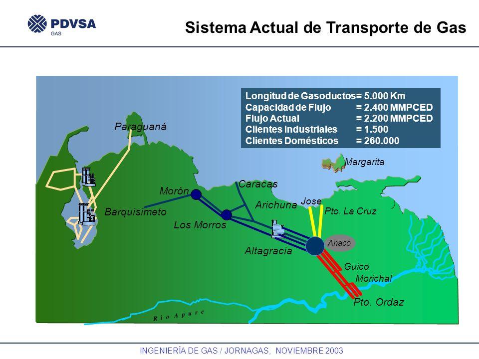 GAS INGENIERÍA DE GAS / JORNAGAS, NOVIEMBRE 2003 Sistema Actual de Transporte de Gas R i o A p u r e Paraguaná Caracas Morón Barquisimeto Arichuna Alt