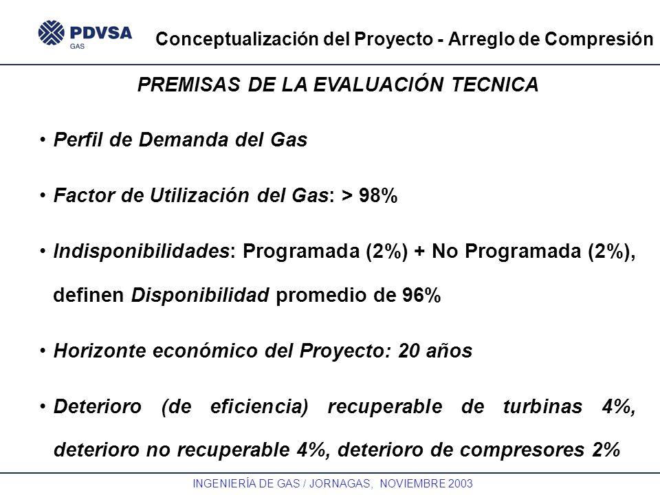 GAS INGENIERÍA DE GAS / JORNAGAS, NOVIEMBRE 2003 Conceptualización del Proyecto - Arreglo de Compresión PREMISAS DE LA EVALUACIÓN TECNICA Perfil de De