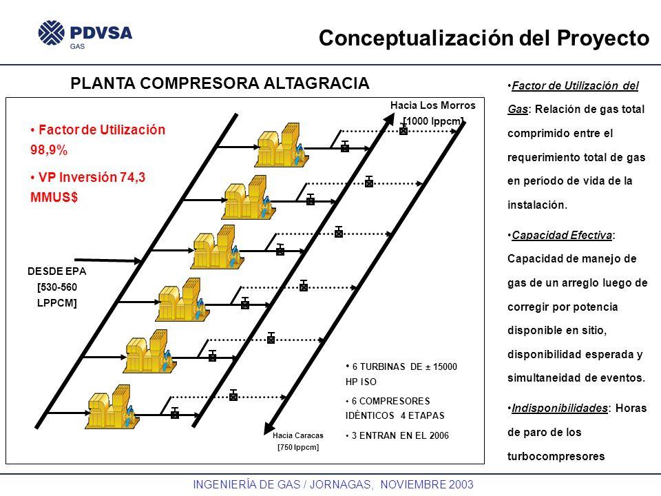 GAS INGENIERÍA DE GAS / JORNAGAS, NOVIEMBRE 2003 Conceptualización del Proyecto Hacia Los Morros [1000 lppcm] Hacia Caracas [750 lppcm] DESDE EPA [530