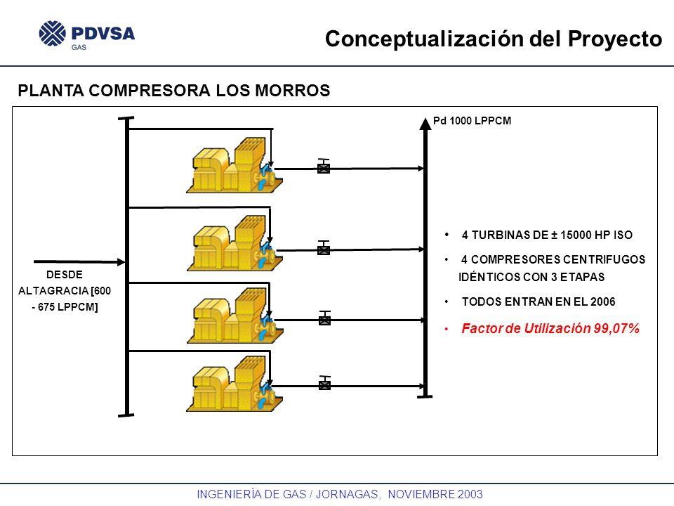 GAS INGENIERÍA DE GAS / JORNAGAS, NOVIEMBRE 2003 Conceptualización del Proyecto PLANTA COMPRESORA LOS MORROS Pd 1000 LPPCM DESDE ALTAGRACIA [600 - 675