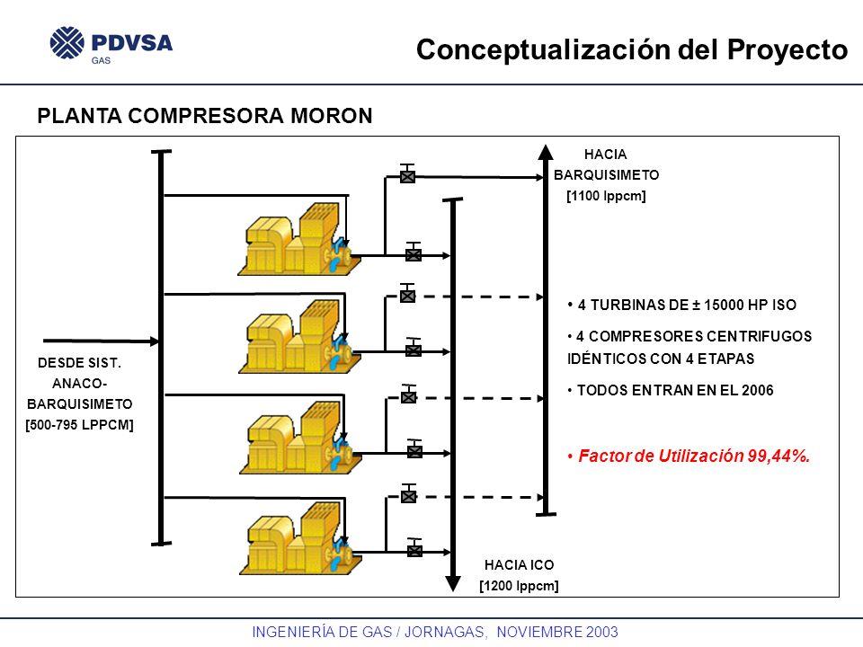 GAS INGENIERÍA DE GAS / JORNAGAS, NOVIEMBRE 2003 Conceptualización del Proyecto PLANTA COMPRESORA MORON HACIA BARQUISIMETO [1100 lppcm] HACIA ICO [120