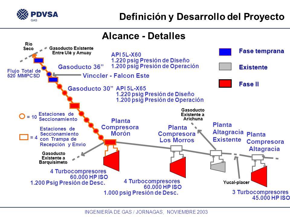 GAS INGENIERÍA DE GAS / JORNAGAS, NOVIEMBRE 2003 Definición y Desarrollo del Proyecto Alcance - DetallesRío Seco Gasoducto 36 Planta Compresora Morón