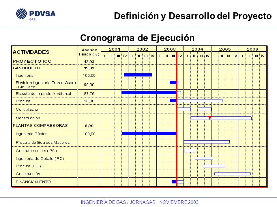 GAS INGENIERÍA DE GAS / JORNAGAS, NOVIEMBRE 2003 Definición y Desarrollo del Proyecto Cronograma de Ejecución