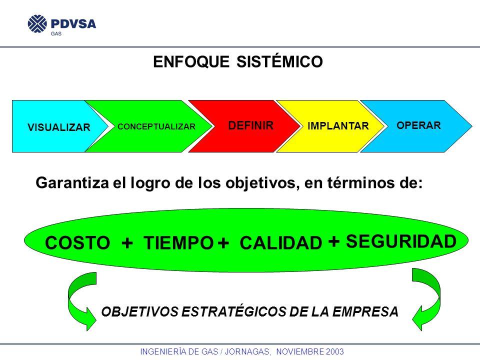 GAS INGENIERÍA DE GAS / JORNAGAS, NOVIEMBRE 2003 ENFOQUE SISTÉMICO VISUALIZAR CONCEPTUALIZAR DEFINIR IMPLANTAR OPERAR SEGURIDAD COSTO TIEMPOCALIDAD ++