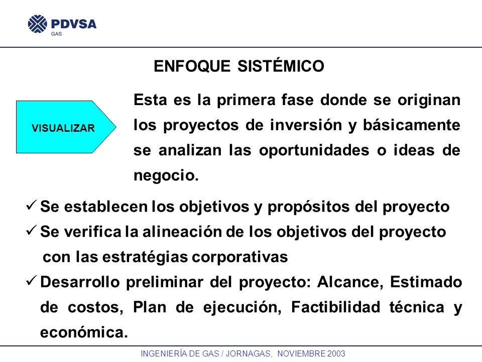 GAS INGENIERÍA DE GAS / JORNAGAS, NOVIEMBRE 2003 ENFOQUE SISTÉMICO VISUALIZAR Esta es la primera fase donde se originan los proyectos de inversión y b