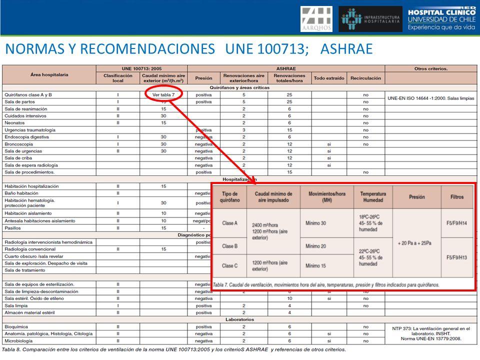 VI CURSO DE PREVENCION Y CONTROL DE INFECCIONES ASOCIADAS A LA ATENCION DE SALUD. IAAS NORMAS Y RECOMENDACIONES UNE 100713; ASHRAE
