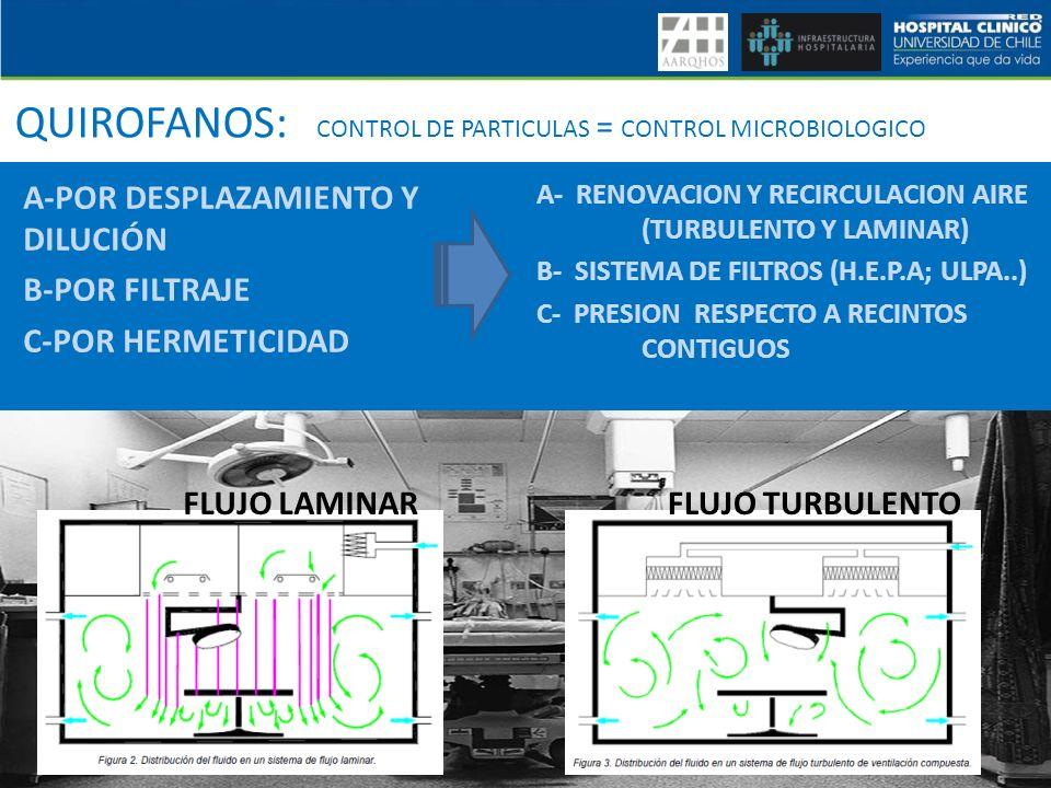 QUIROFANOS: CONTROL DE PARTICULAS = CONTROL MICROBIOLOGICO A- RENOVACION Y RECIRCULACION AIRE (TURBULENTO Y LAMINAR) B- SISTEMA DE FILTROS (H.E.P.A; U