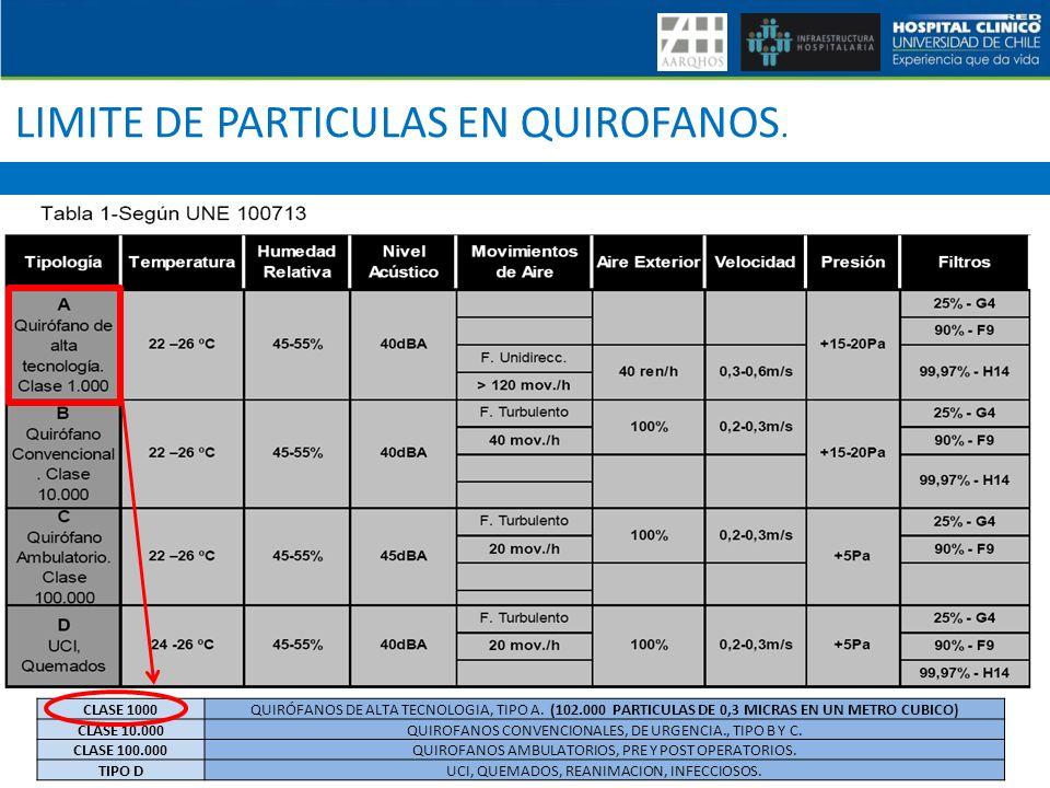 LIMITE DE PARTICULAS EN QUIROFANOS. CLASE 1000QUIRÓFANOS DE ALTA TECNOLOGIA, TIPO A. (102.000 PARTICULAS DE 0,3 MICRAS EN UN METRO CUBICO) CLASE 10.00