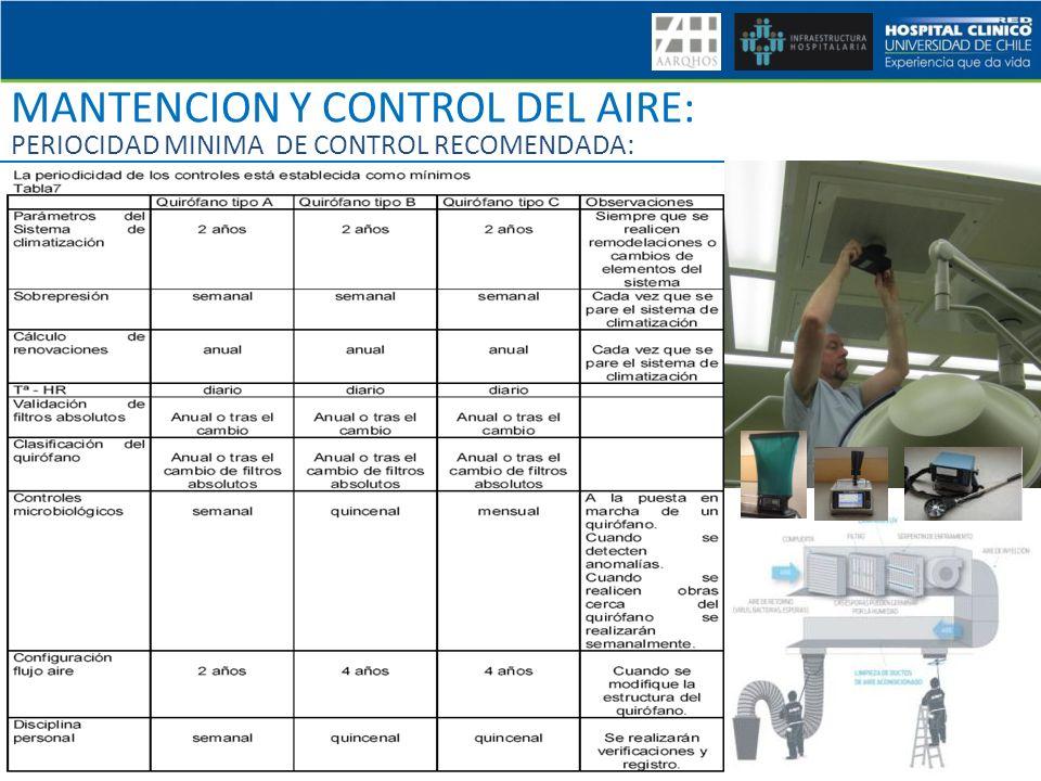 MANTENCION Y CONTROL DEL AIRE: PERIOCIDAD MINIMA DE CONTROL RECOMENDADA: