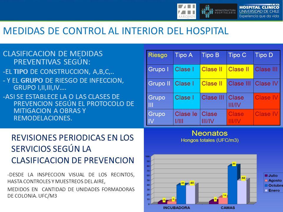 CLASIFICACION DE MEDIDAS PREVENTIVAS SEGÚN: -EL TIPO DE CONSTRUCCION, A,B,C,.. - Y EL GRUPO DE RIESGO DE INFECCION, GRUPO I,II,III,IV…. -ASI SE ESTABL