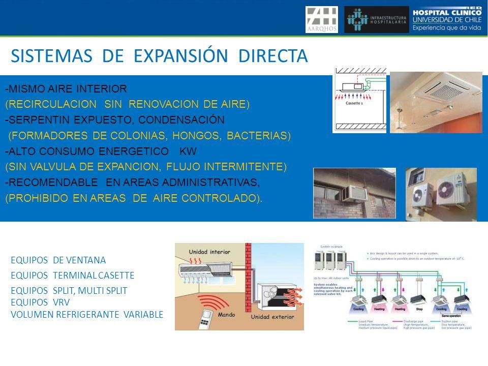 EQUIPOS DE VENTANA SISTEMAS DE EXPANSIÓN DIRECTA EQUIPOS TERMINAL CASETTE EQUIPOS SPLIT, MULTI SPLIT EQUIPOS VRV VOLUMEN REFRIGERANTE VARIABLE -MISMO