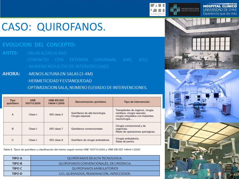 CASO: QUIROFANOS. EVOLUCION DEL CONCEPTO: ANTES: -SALAS ALTAS (4-6M) -CONTACTO CON EXTERIOR (VENTANAS, AIRE, SOL) - NUMERO REDUCIDO DE INTERVENCIONES