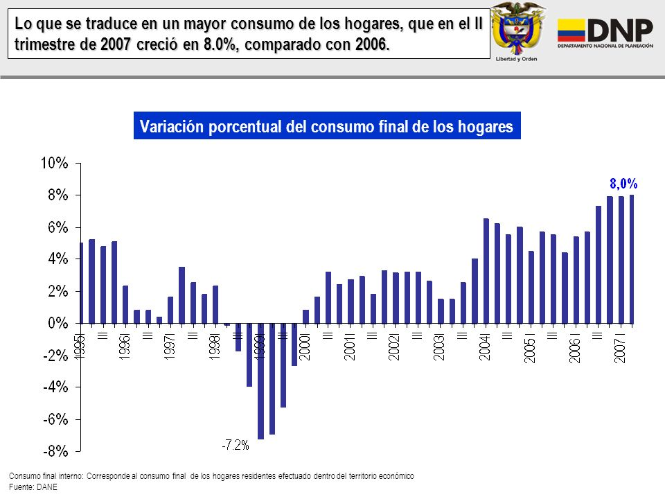 … logrando así aumentar el PIB per cápita que hoy alcanza los niveles más altos de la última década. Ingreso per cápita en dólares Fuente: FMI, World