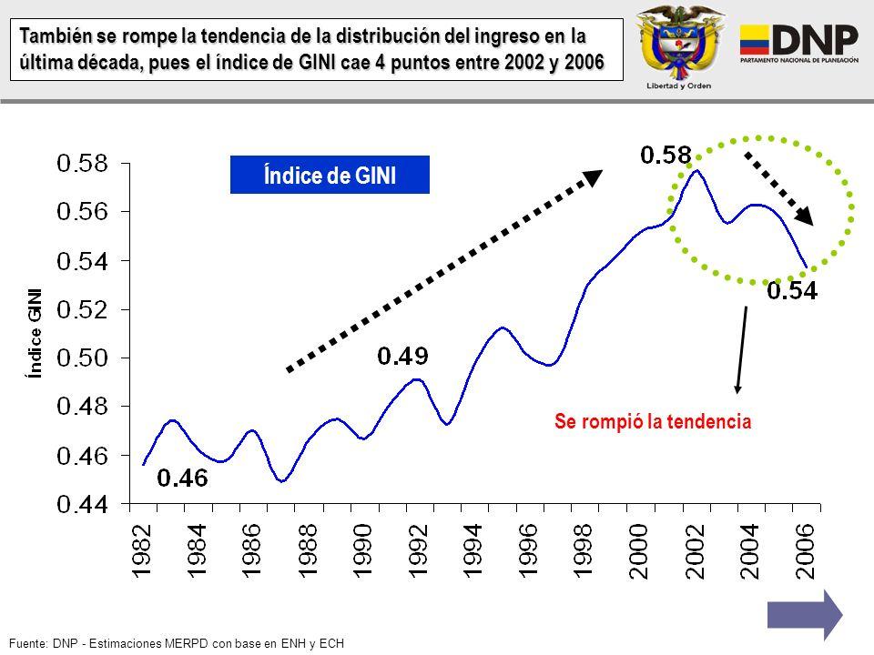 Variación porcentual del consumo final de los hogares Consumo final interno: Corresponde al consumo final de los hogares residentes efectuado dentro d