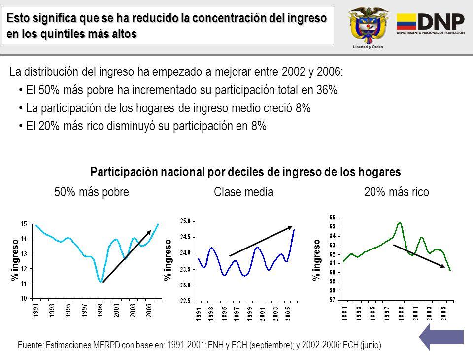 Índice de GINI Fuente: DNP - Estimaciones MERPD con base en ENH y ECH También se rompe la tendencia de la distribución del ingreso en la última década
