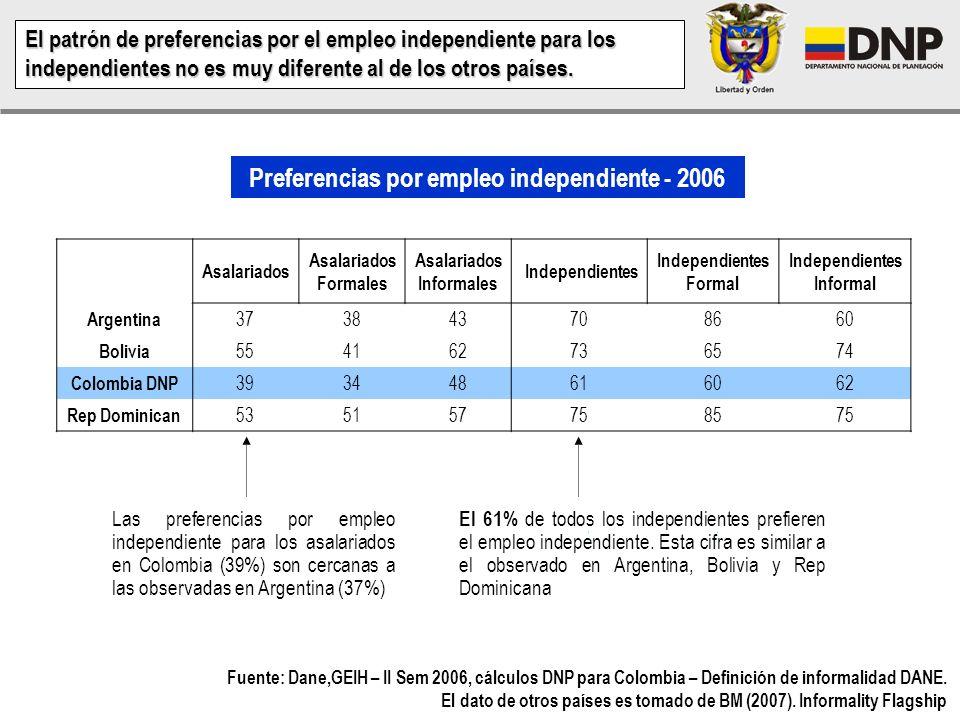 Las preferencias por el empleo asalariado o independiente, ratifica que no todo el empleo informal es involuntario (por EXCLUSIÓN) – 2006 Definición d