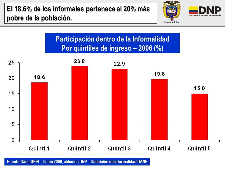 Las preferencias por empleo independiente para los asalariados en Colombia (39%) son cercanas a las observadas en Argentina (37%) El 61% de todos los