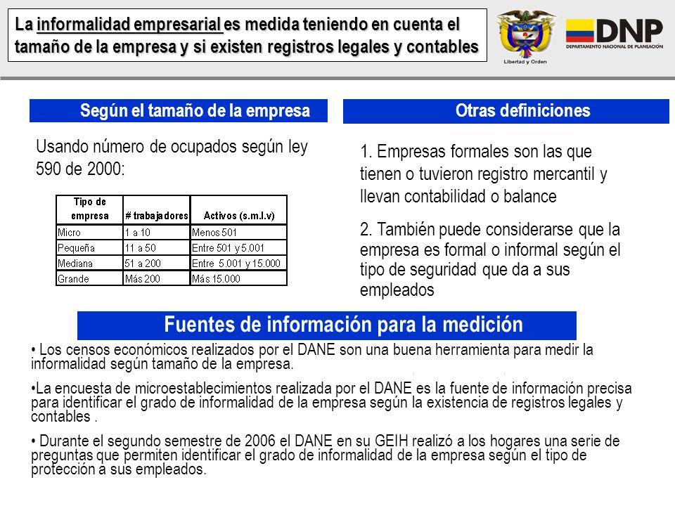 Fuente:Dane,GEIH – II sem 2006, cálculos DNP – Definición de informalidad DANE Participación dentro de la Informalidad Por quintiles de ingreso – 2006